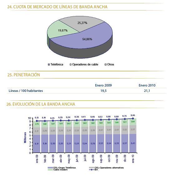 cuota-telco-espana-enero-2010