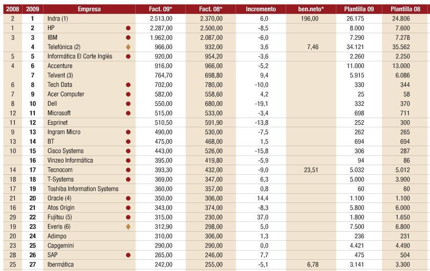 mercado-lideres-tic-computing-2009