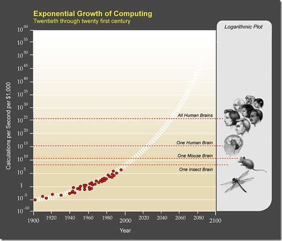 703px-PPTExponentialGrowthof_Computing
